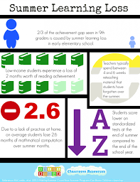avoiding summer learning loss and free parent letter download