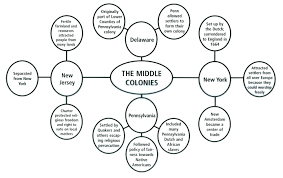 Thirteen Colonies Map 13 Colonies Map Project Thinglink