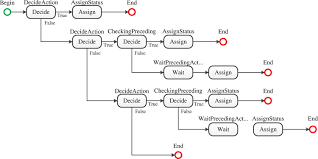 discrete event simulation analysis of product and process