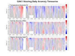 quantifying temporal and spatial ecosystem variability across the