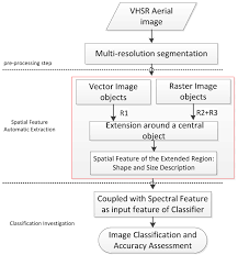 automatic object oriented spectral spatial feature extraction