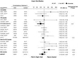 vascular complications associated with arteriotomy closure devices