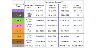 k type thermocouple table thermocouple technical reference information