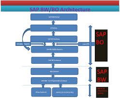 Sap Bpc Resume Samples by E R P U2013 B I Weblog Sap Bw Bo Architecture