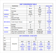 sample unit conversion chart 7 documents in pdf