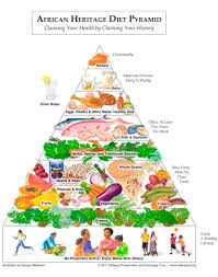 the peanut institute mediterranean diet pyramid