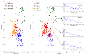 Iso Map Exploring The Spectroscopic Diversity Of Type Ia Supernovae With