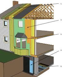 energy efficiency building envelope retrofits for your house cmhc
