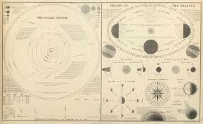 old time diagram of the solar system