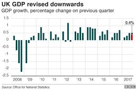 of the uk uk economic growth revised downwards news