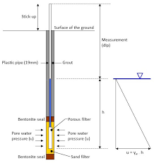 Ground Wire Size Table by Piezometers U2014 Geotechnical Observations