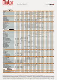 revista motor 2016 precios revista motor abril 2014 mayo 2014 carros usados nacionales