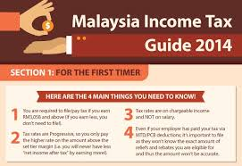 income tax forms malaysia 2016 a guide to malaysian income tax in an infographic lowyat net