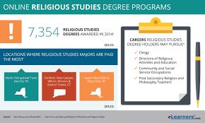 online religious studies degree programs theology degree online