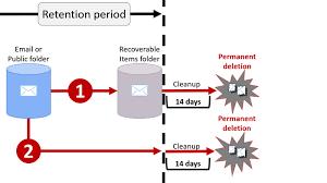 overview of retention policies office 365