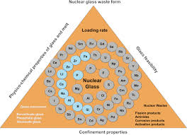 radionuclides containment in nuclear glasses an overview