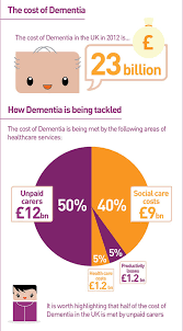 dementia infographic mental healthy