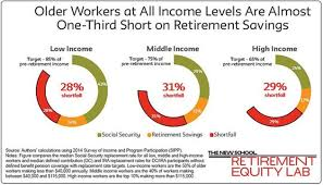 How Much To Retire Comfortably Boomers Are Not Saving Enough For Retirement Neither Is The