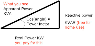 kvar power factor correction in the home is a scam