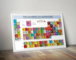 elements of aventure periodic table poster infographic