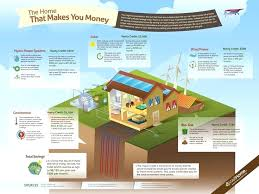eco home plans self sustainable home brankoirade