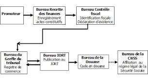 bureau registre des entreprises exercice d activités commerciales ministère du commerce
