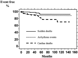 square root of 289 prognostic value of heart rate variability for sudden death and