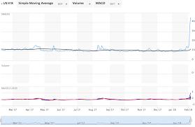 Seeking Plot Seeking Alpha Through Volatility Stanley Nyse Ms