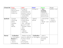 lord of the flies themes and messages lord of the flies character chart google search english 101