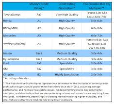 Credit Ratings Table by What Is Your Manufacturer U0027s Credit Score You Should Know It
