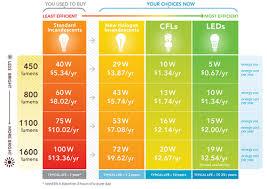 led lights vs regular lights light bulb led light bulb savings initially cost more than