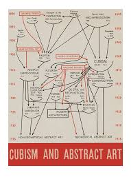 Art And Design Movements Timeline Edward Tufte Forum Links Causal Arrows Networks