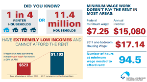 average rent in usa nobody making federal minimum wage can afford a two bedroom apartment
