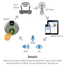 frequently asked questions skybell wifi doorbell