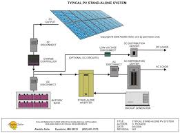 diagram and description of a typical stand alone solar electric