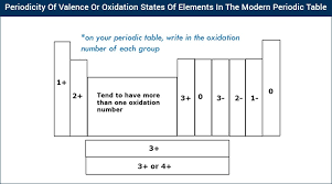 Valancy Table Periodicity Of Valence States Of Elements In The Modern Periodic