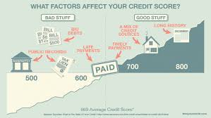 How To Get Free Credit Score Without Signing Up by How Credit Works Understand Your Credit Report And Score