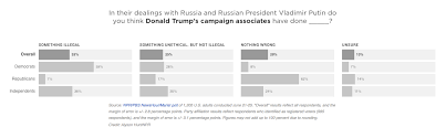what public opinion of the russia investigations reveals about