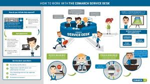 service desk comarch ict service desk infographic