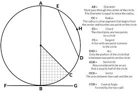 Area Formula by Geometry Of A Circle Area Diameter Radius Circumference