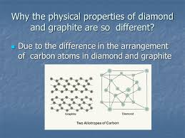 Diamond Periodic Table Carbon And Its Compounds Carbon Carbon Belongs To The Group Iv Of