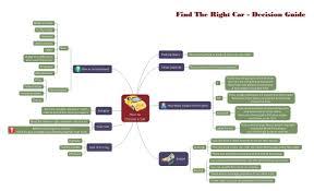 brainstorming diagram choose a car