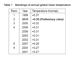 average global temperature by year table global is global warming still happening
