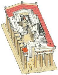 Parthenon Interior The Parthenon History Reconstruction Technology And