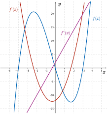 sketching derivative graphs pictures to pin on pinterest pinsdaddy