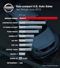 nissan versa note wiki vwvortex com new nissan note global compact car previews next