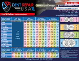 Dent Repair Estimate by Hail Cost Archives Dentpass Hail Repair Dent Removal Auto
