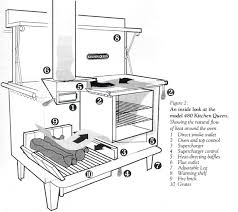 Wood Burning Fireplace Parts by Wood Burning Cook Stove Parts Casanovainterior