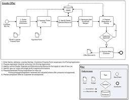 template business analysis guidebook print version wikibooks