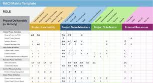raci matrix template software development diagrams pinterest